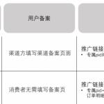 《淘宝客私域用户管理》介绍-新手操作指南
